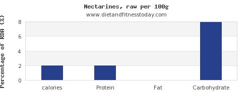 calories and nutrition facts in nectarines per 100g