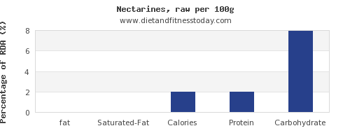 fat and nutrition facts in nectarines per 100g