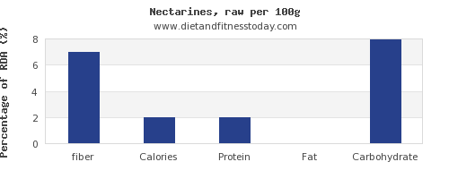 fiber and nutrition facts in nectarines per 100g