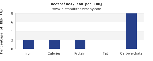 iron and nutrition facts in nectarines per 100g