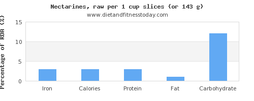 iron and nutritional content in nectarines
