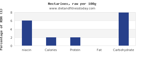 niacin and nutrition facts in nectarines per 100g