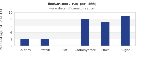 nutritional value and nutrition facts in nectarines per 100g