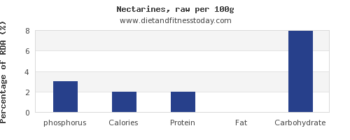 phosphorus and nutrition facts in nectarines per 100g