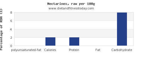 polyunsaturated fat and nutrition facts in nectarines per 100g
