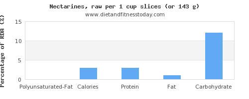 polyunsaturated fat and nutritional content in nectarines