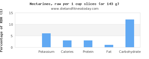sodium and nutritional content in nectarines