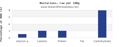 vitamin a and nutrition facts in nectarines per 100g
