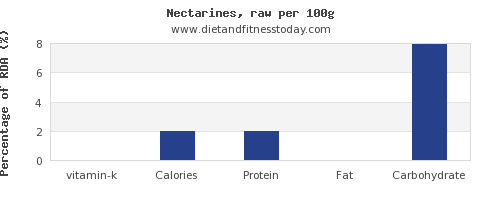 vitamin k and nutrition facts in nectarines per 100g