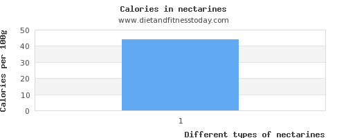 nectarines water per 100g