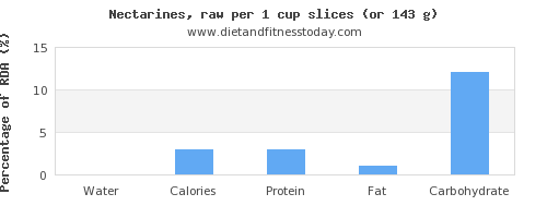 water and nutritional content in nectarines