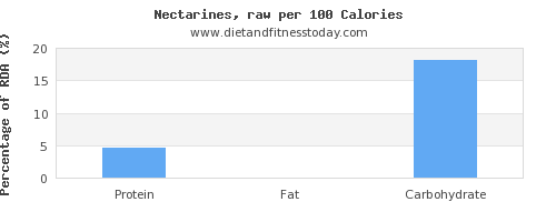 water and nutrition facts in nectarines per 100 calories