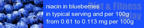 niacin in blueberries information and values per serving and 100g