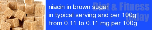 niacin in brown sugar information and values per serving and 100g