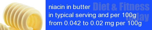 niacin in butter information and values per serving and 100g