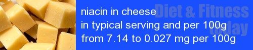 niacin in cheese information and values per serving and 100g