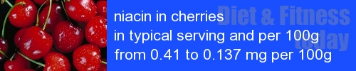 niacin in cherries information and values per serving and 100g
