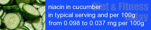 niacin in cucumber information and values per serving and 100g