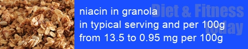 niacin in granola information and values per serving and 100g