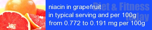 niacin in grapefruit information and values per serving and 100g