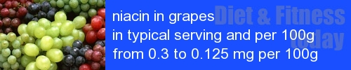 niacin in grapes information and values per serving and 100g