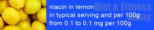 niacin in lemon information and values per serving and 100g