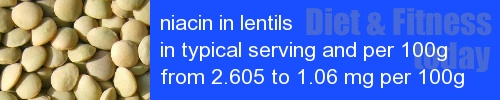 niacin in lentils information and values per serving and 100g