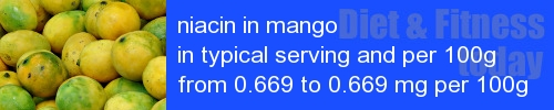 niacin in mango information and values per serving and 100g