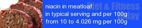 niacin in meatloaf information and values per serving and 100g