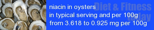 niacin in oysters information and values per serving and 100g