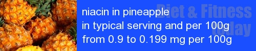 niacin in pineapple information and values per serving and 100g