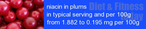 niacin in plums information and values per serving and 100g