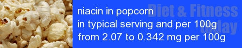 niacin in popcorn information and values per serving and 100g