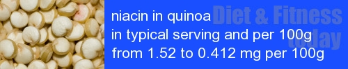 niacin in quinoa information and values per serving and 100g