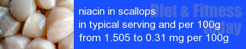 niacin in scallops information and values per serving and 100g
