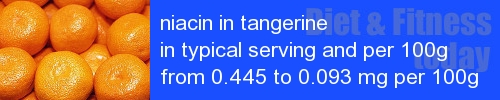 niacin in tangerine information and values per serving and 100g