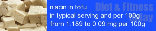 niacin in tofu information and values per serving and 100g