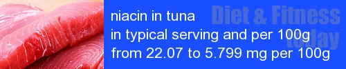 niacin in tuna information and values per serving and 100g