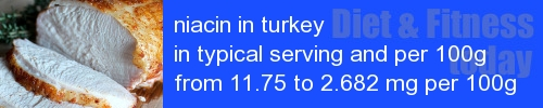 niacin in turkey information and values per serving and 100g