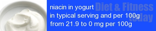 niacin in yogurt information and values per serving and 100g