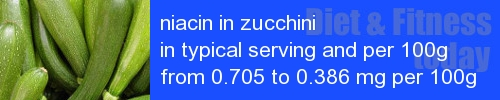 niacin in zucchini information and values per serving and 100g