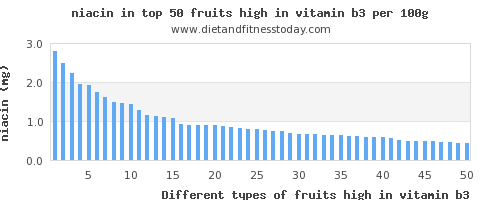 fruits high in vitamin b3 niacin per 100g