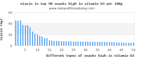 snacks high in vitamin b3 niacin per 100g