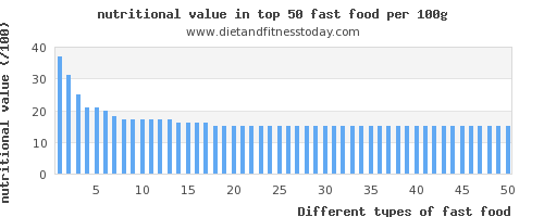 fast food nutritional value per 100g