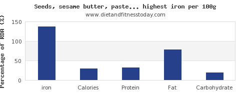 iron and nutrition facts in nuts and seeds per 100g