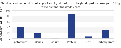 potassium and nutrition facts in nuts and seeds per 100g