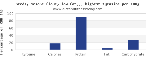 tyrosine and nutrition facts in nuts and seeds per 100g