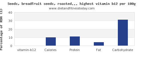 vitamin b12 and nutrition facts in nuts and seeds per 100g