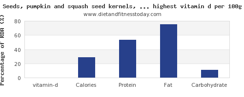 vitamin d and nutrition facts in nuts and seeds per 100g