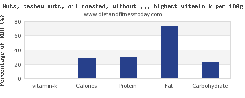 vitamin k and nutrition facts in nuts and seeds per 100g